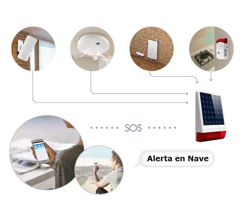 Esquema alarma TASC-SOLAR