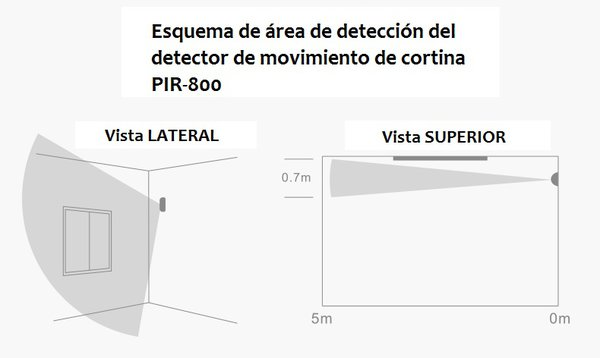 Esquema detección PIR-800