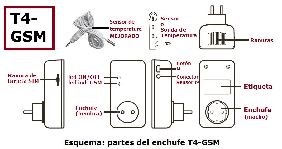 Componentes T4-GSM